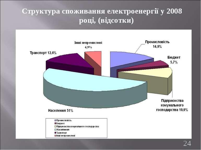 Структура споживання електроенергії у 2008 році, (відсотки) *