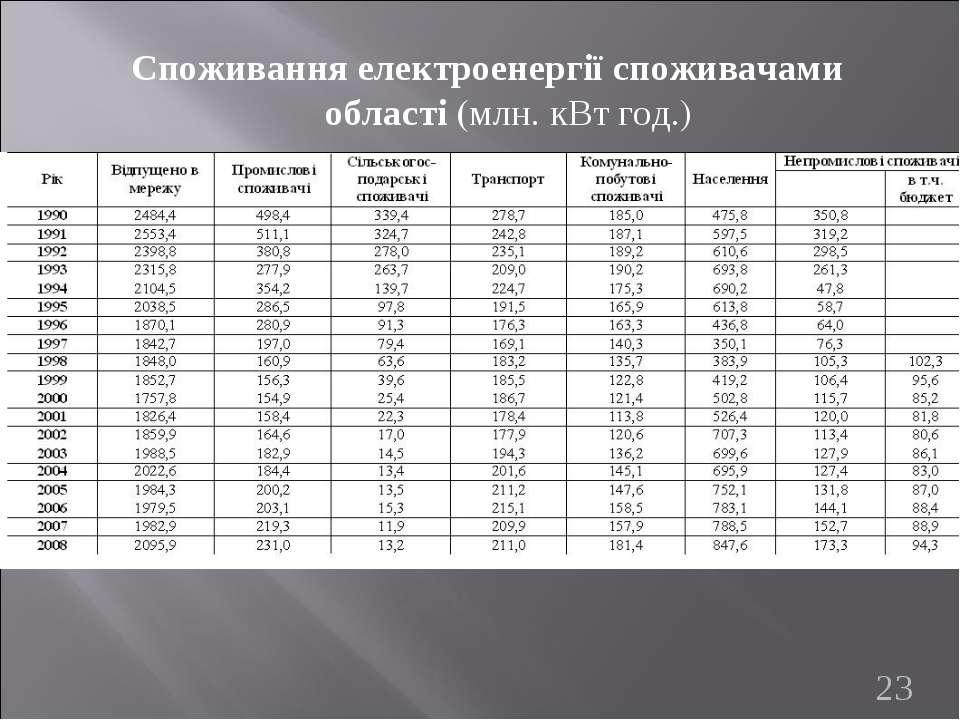 Споживання електроенергії споживачами області (млн. кВт год.) *