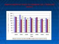 Індекси заробітної плати та споживчих цін у Львівській області