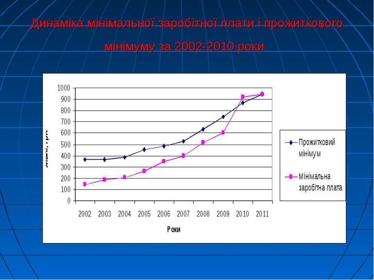 Динаміка мінімальної заробітної плати і прожиткового мінімуму за 2002-2010 роки