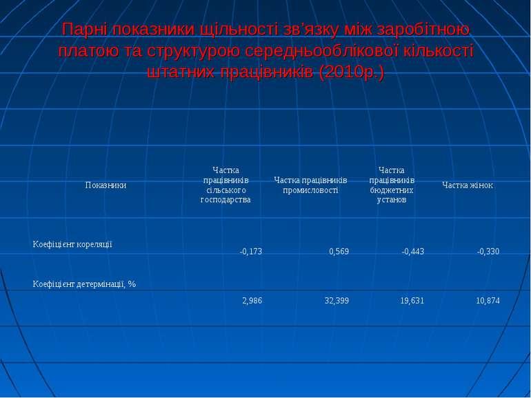 Парні показники щільності зв'язку між заробітною платою та структурою середнь...