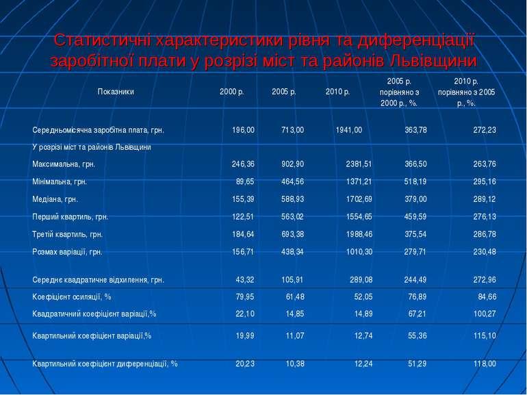 Статистичні характеристики рівня та диференціації заробітної плати у розрізі ...