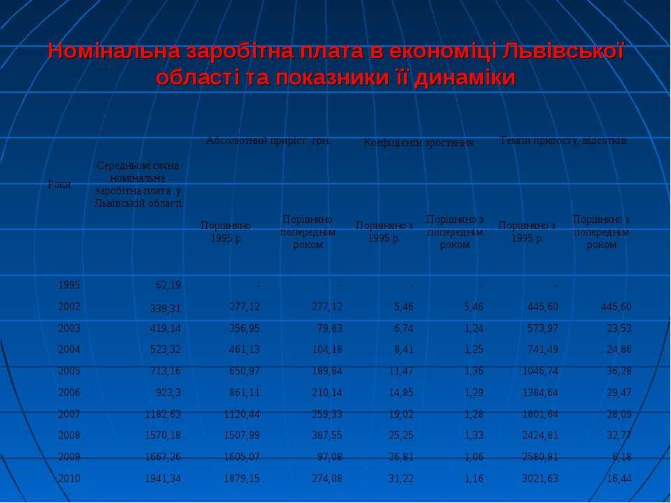 Номінальна заробітна плата в економіці Львівської області та показники її дин...