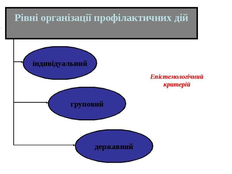 Рівні організації профілактичних дій індивідуальний груповий державний ...