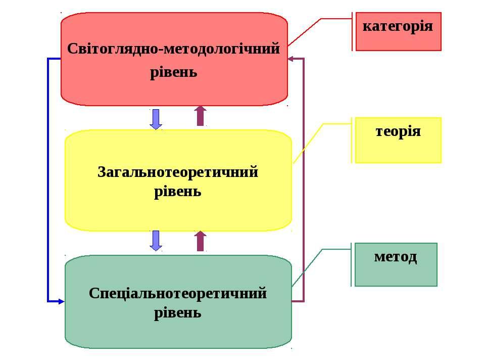 Світоглядно-методологічний рівень Загальнотеоретичний рівень Спеціальнотеорет...