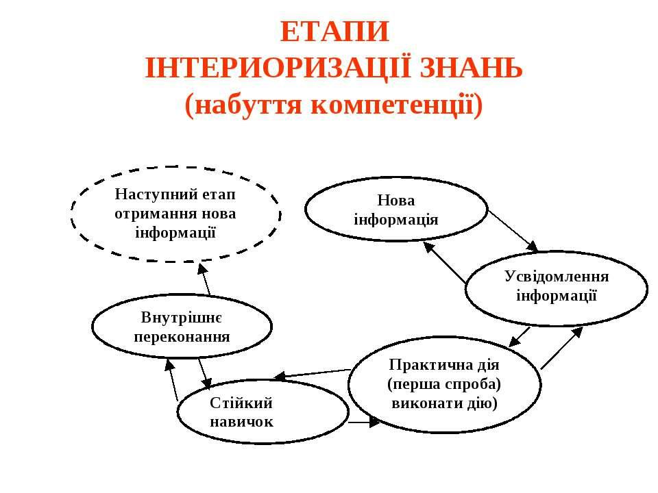 ЕТАПИ ІНТЕРИОРИЗАЦІЇ ЗНАНЬ (набуття компетенції)
