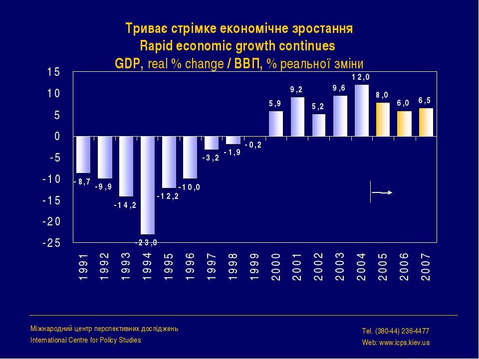 Триває стрімке економічне зростання Rapid economic growth continues GDP, real...