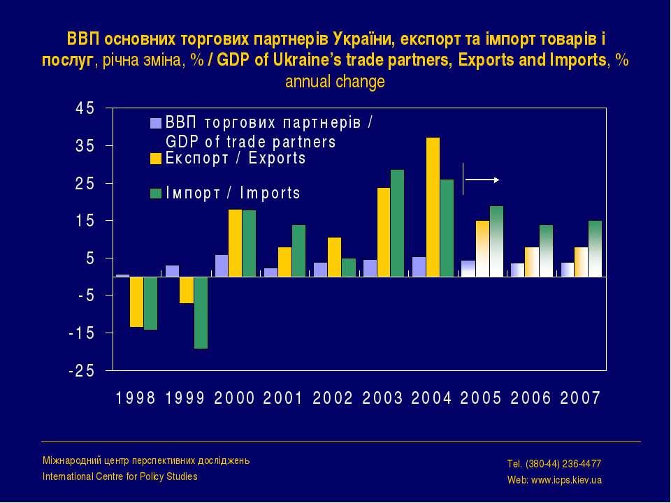 ВВП основних торгових партнерів України, експорт та імпорт товарів і послуг, ...