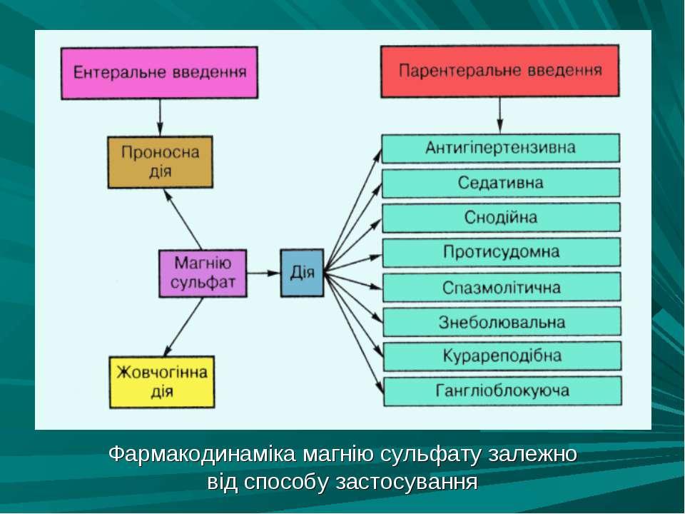 Фармакодинаміка магнію сульфату залежно від способу застосування
