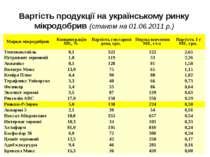 Вартість продукції на українському ринку мікродобрив (станом на 01.06.2011 р....
