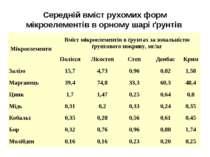 Середній вміст рухомих форм мікроелементів в орному шарі ґрунтів Мікроелемент...