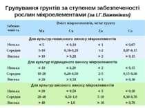 Групування грунтів за ступенем забезпеченості рослин мікроелементами (за І.Г....