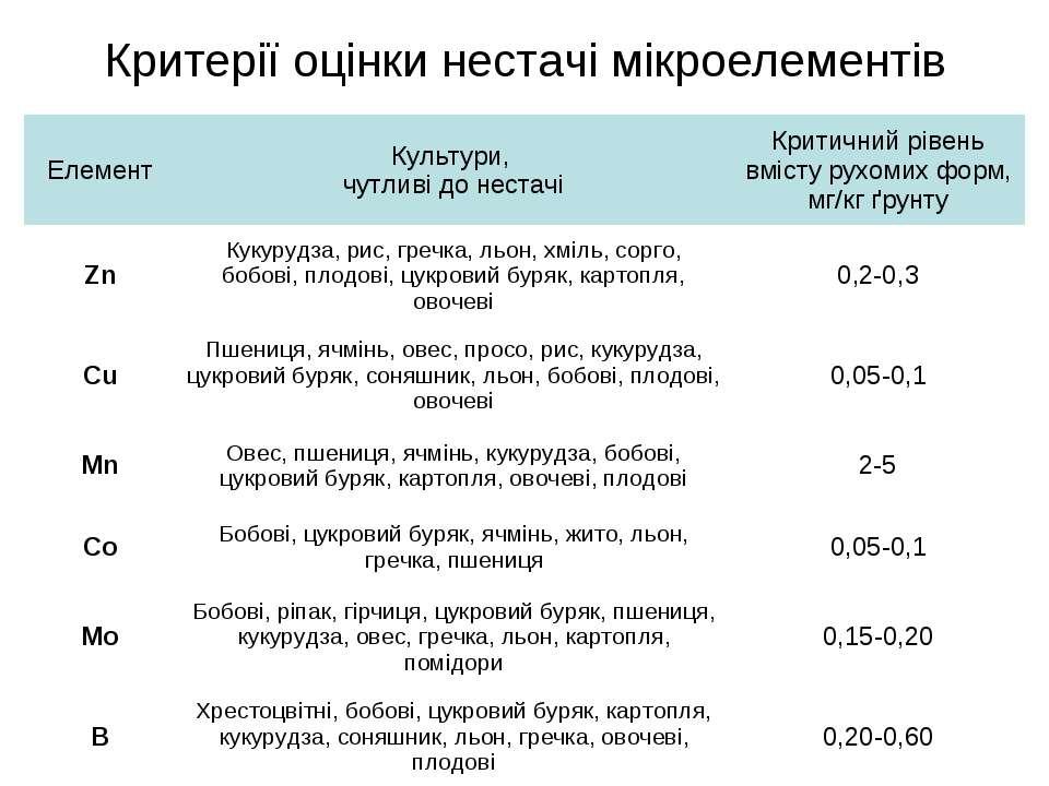 Критерії оцінки нестачі мікроелементів Елемент Культури, чутливі до нестачі К...