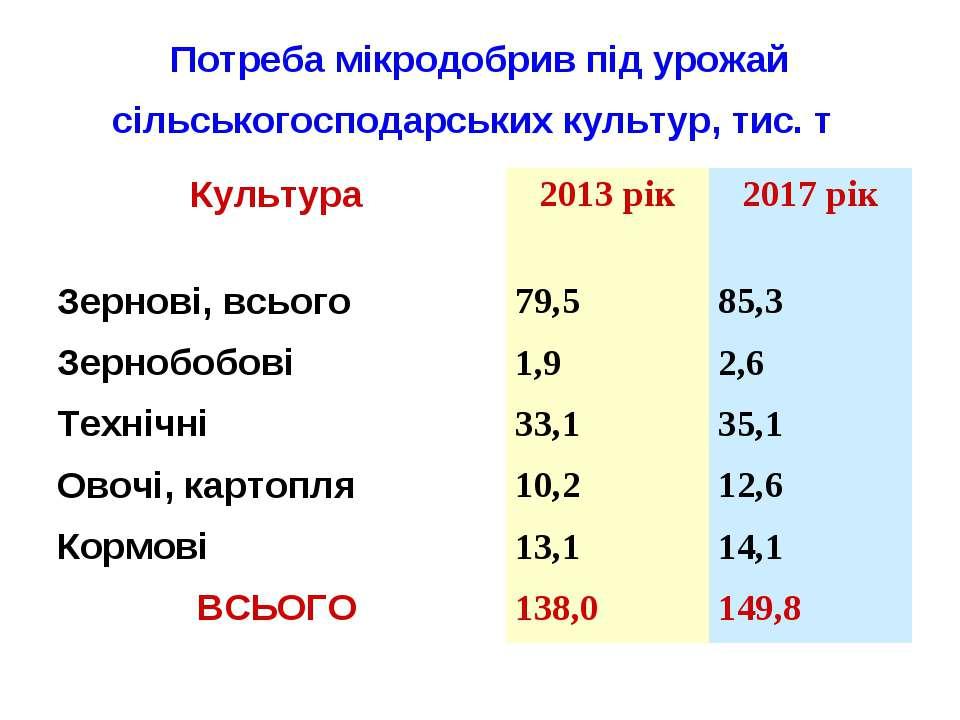Потреба мікродобрив під урожай сільськогосподарських культур, тис. т Культура...
