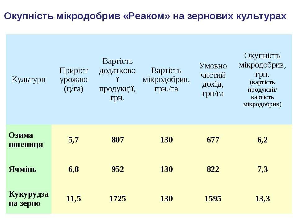 Окупність мікродобрив «Реаком» на зернових культурах Культури Приріст урожаю ...