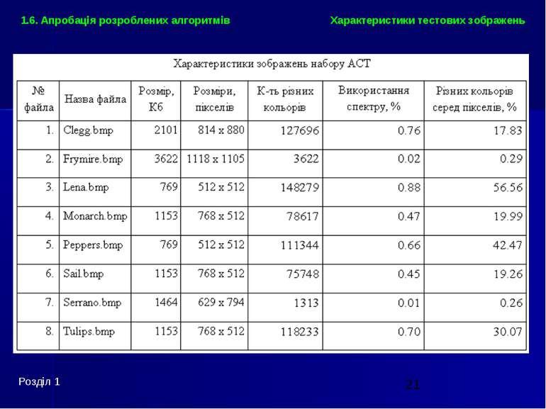 Характеристики тестових зображень Розділ 1 1.6. Апробація розроблених алгоритмів