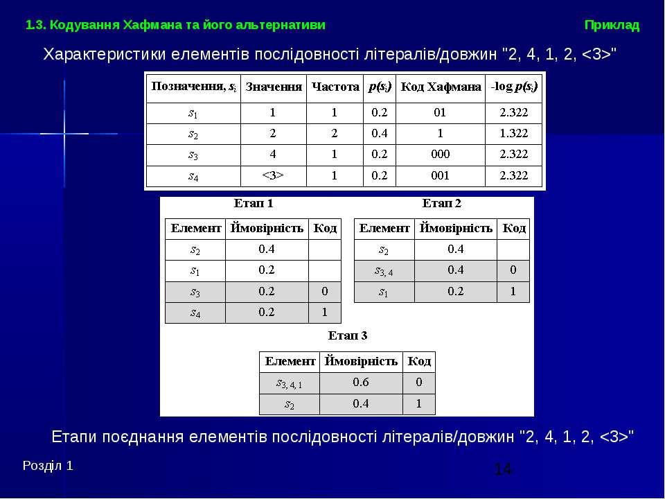 Розділ 1 Приклад 1.3. Кодування Хафмана та його альтернативи Характеристики е...