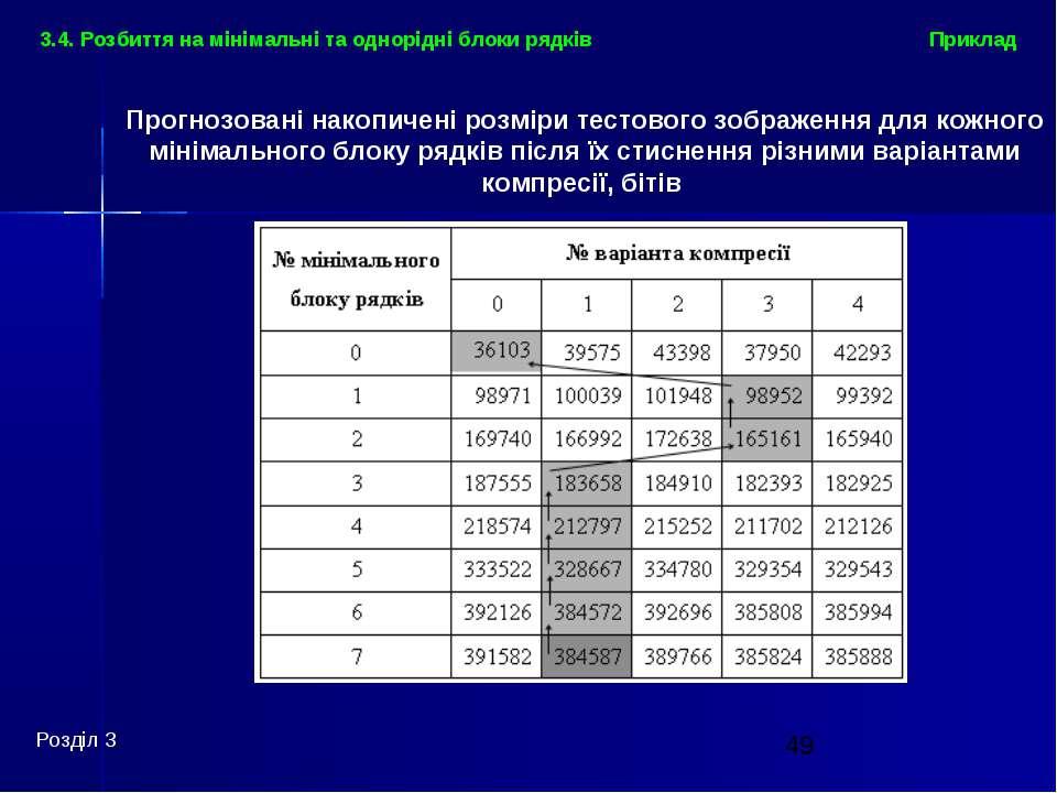Приклад Розділ 3 3.4. Розбиття на мінімальні та однорідні блоки рядків Прогно...