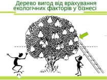 Дерево вигод від врахування екологічних факторів у бізнесі