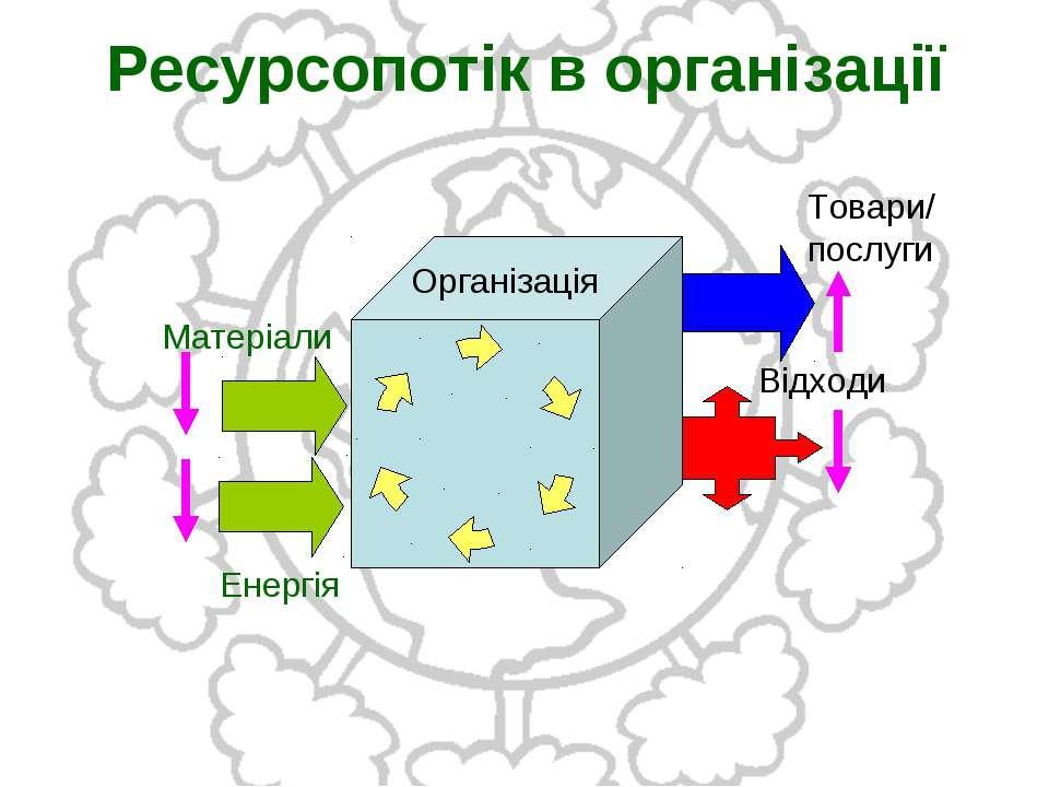 Ресурсопотік в організації