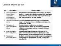 Основні вимоги до ІВК