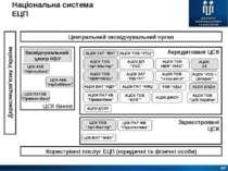 Національна система ЕЦП ЦСК банків Центральний засвідчувальний орган Користув...