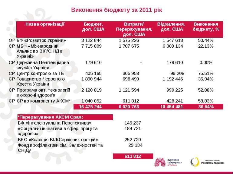 Виконання бюджету за 2011 рік Назва організації Бюджет, дол. США Витрати/ Пер...