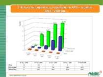 www.aidsalliance.org.ua 3. Кількість пацієнтів, що приймають АРВ – терапію 20...