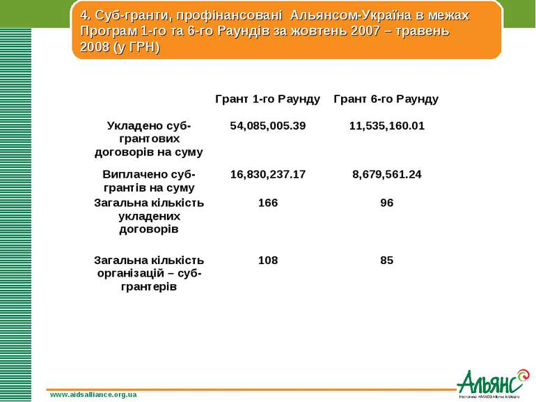www.aidsalliance.org.ua 4. Суб-гранти, профінансовані Альянсом-Україна в межа...