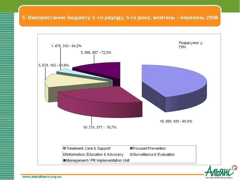 5. Використання бюджету 1–го раунду, 5-го року, жовтень - березень 2008 www.a...