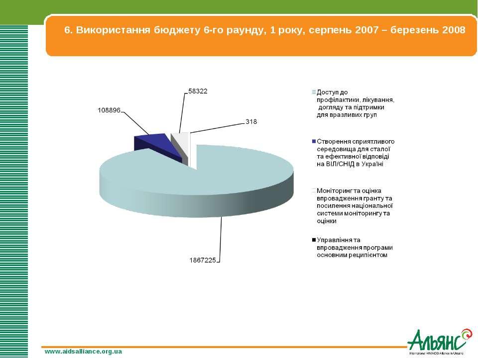 6. Використання бюджету 6-го раунду, 1 року, серпень 2007 – березень 2008 www...