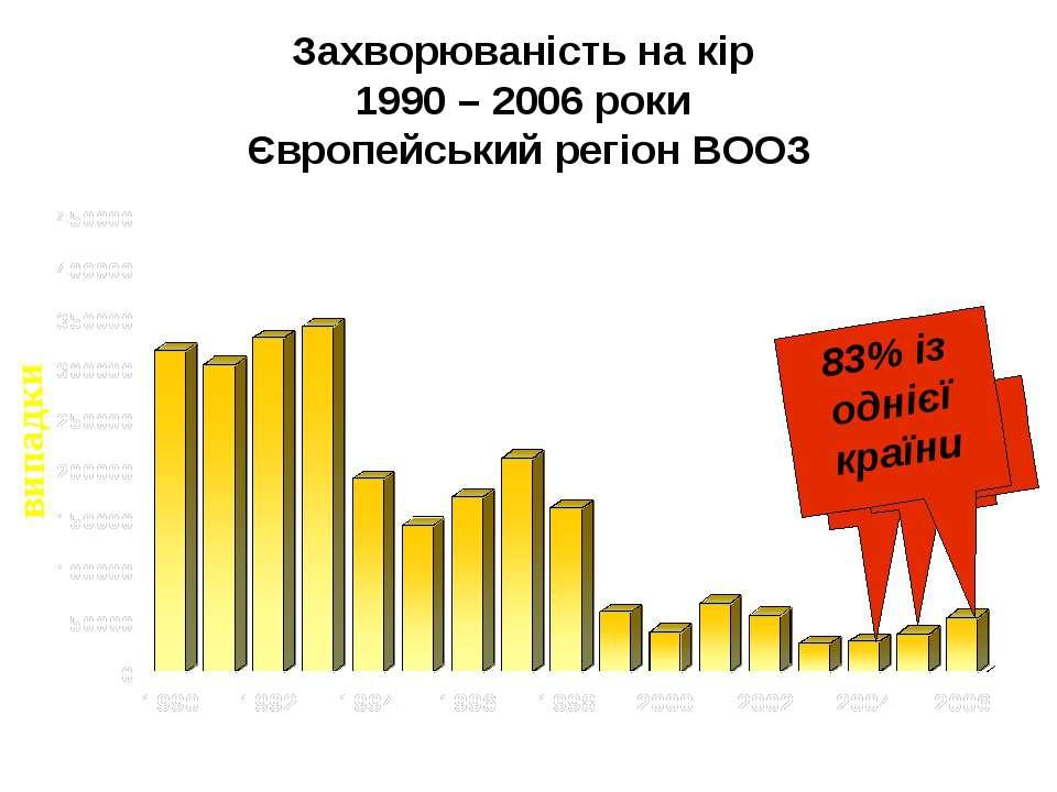 Захворюваність на кір 1990 – 2006 роки Європейський регіон ВООЗ 90% із 6 краї...