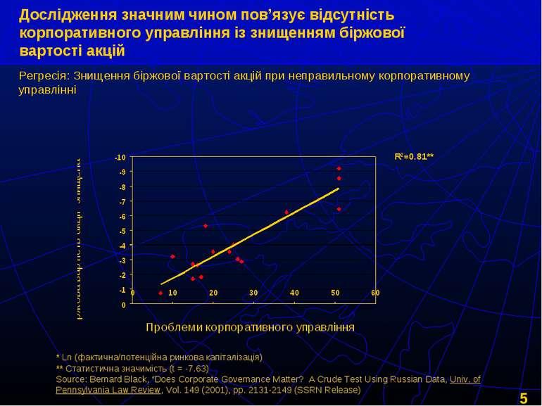 Дослідження значним чином пов'язує відсутність корпоративного управління із з...
