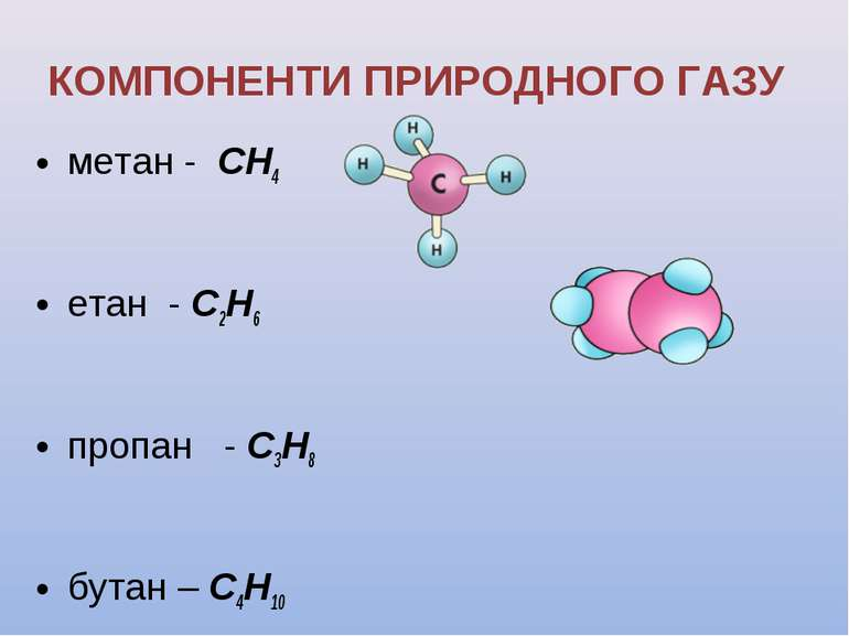 КОМПОНЕНТИ ПРИРОДНОГО ГАЗУ метан - СН4 етан - С2Н6 пропан - С3Н8 бутан – С4Н10