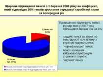 Щорічне підвищення пенсій з 1 березня 2008 року на коефіцієнт, який відповіда...