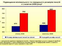 *- з урахуванням щорічного підвищення пенсій з 1 березня відповідно до росту ...