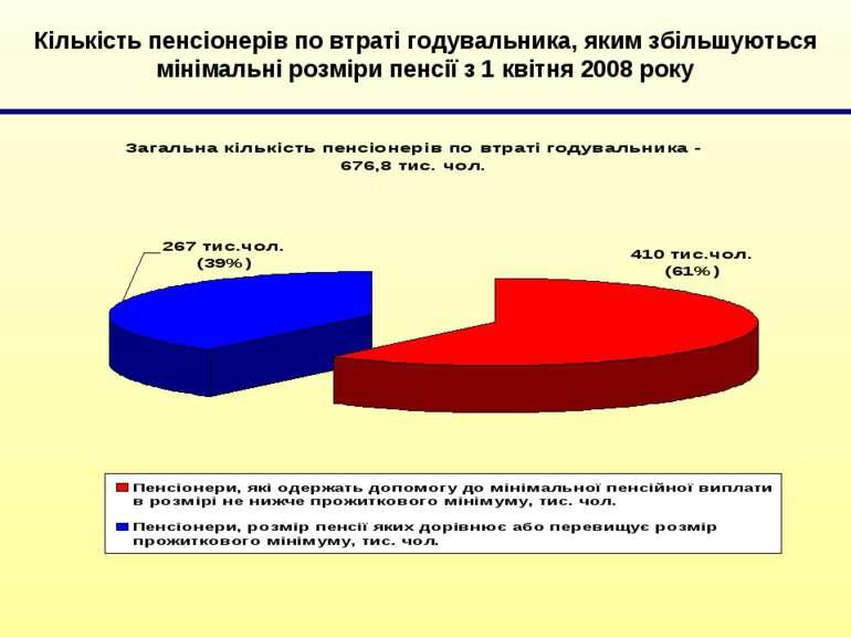 Кількість пенсіонерів по втраті годувальника, яким збільшуються мінімальні ро...