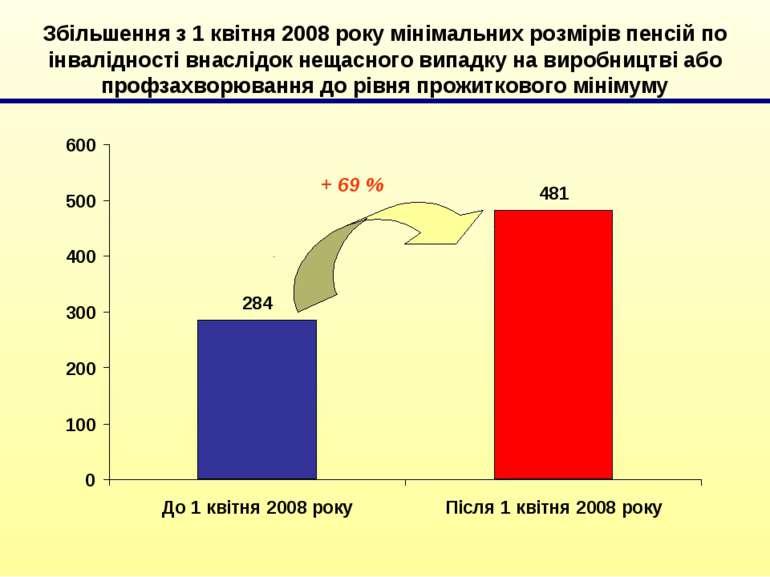 Збільшення з 1 квітня 2008 року мінімальних розмірів пенсій по інвалідності в...