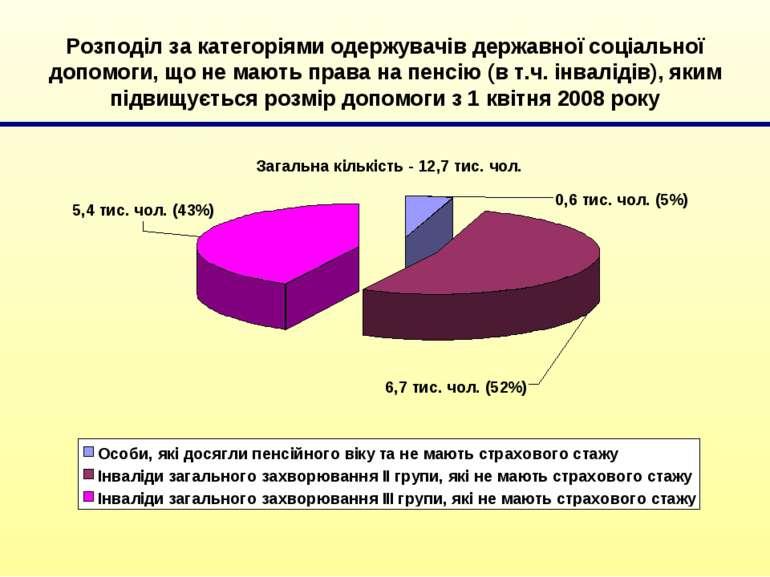 Розподіл за категоріями одержувачів державної соціальної допомоги, що не мают...