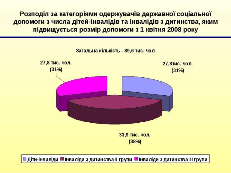 Розподіл за категоріями одержувачів державної соціальної допомоги з числа діт...