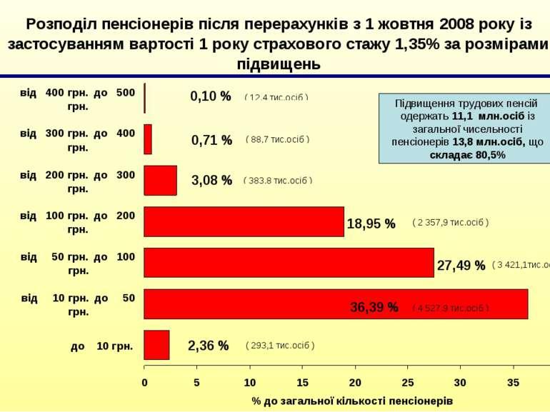 Підвищення трудових пенсій одержать 11,1 млн.осіб із загальної чисельності пе...