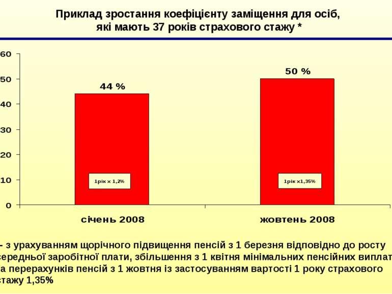 Приклад зростання коефіцієнту заміщення для осіб, які мають 37 років страхово...