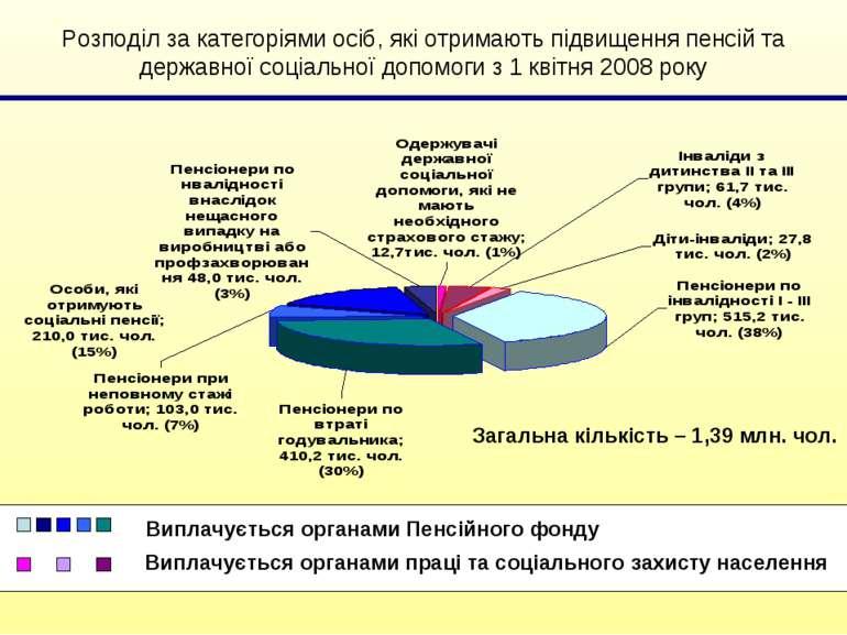 Розподіл за категоріями осіб, які отримають підвищення пенсій та державної со...