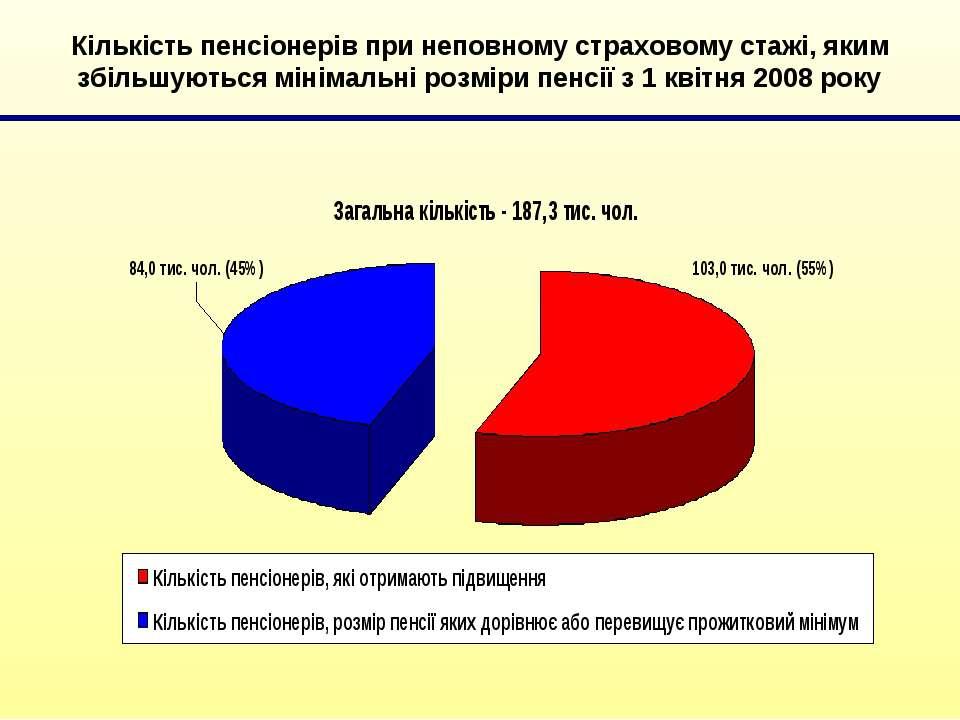 Кількість пенсіонерів при неповному страховому стажі, яким збільшуються мінім...