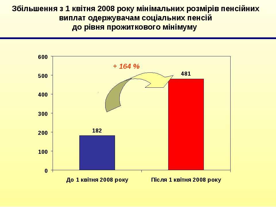 Збільшення з 1 квітня 2008 року мінімальних розмірів пенсійних виплат одержув...