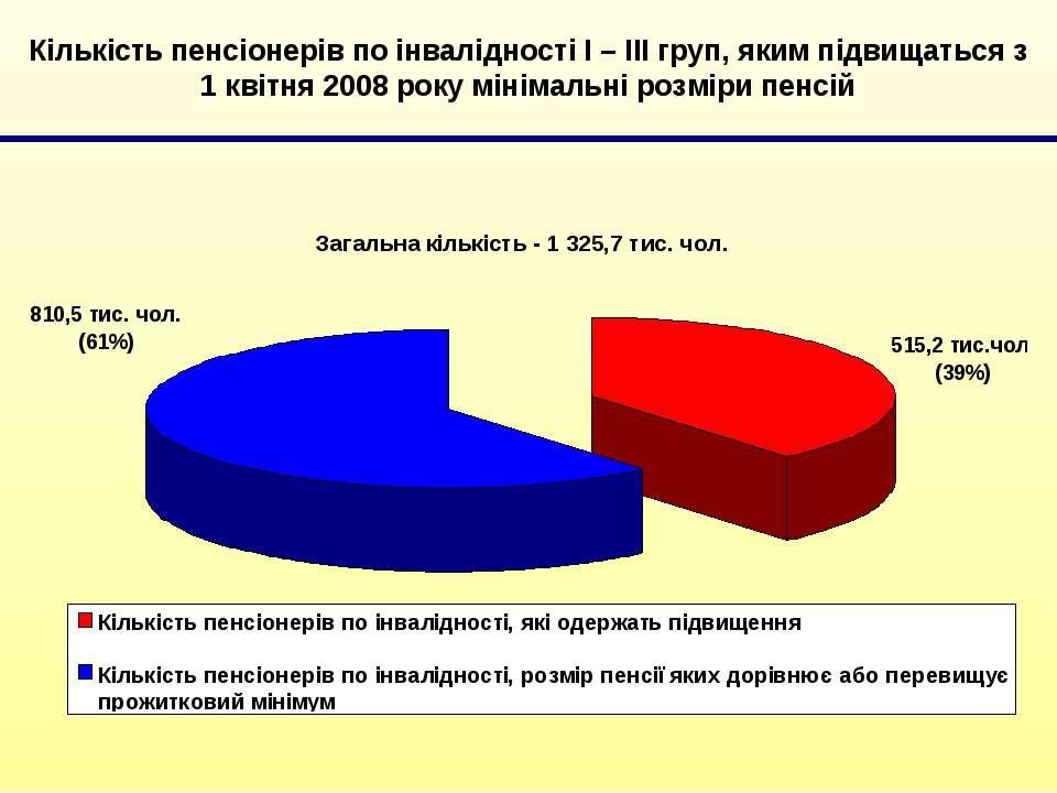 Кількість пенсіонерів по інвалідності І – ІІІ груп, яким підвищаться з 1 квіт...