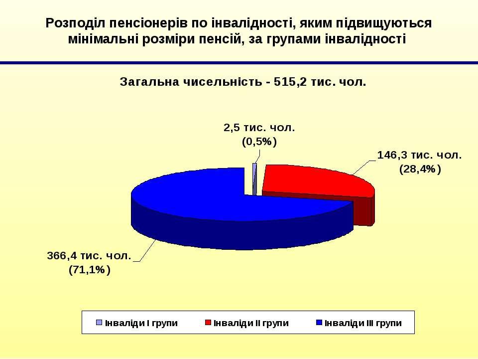 Розподіл пенсіонерів по інвалідності, яким підвищуються мінімальні розміри пе...