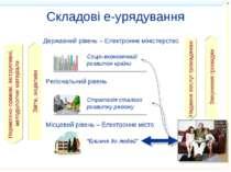 * Складові е-урядування Звернення громадян Надання послуг громадянам Звіти, і...
