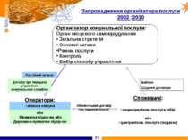 * Запровадження організатора послуги 2002 2010 Організатор комунальної послуг...