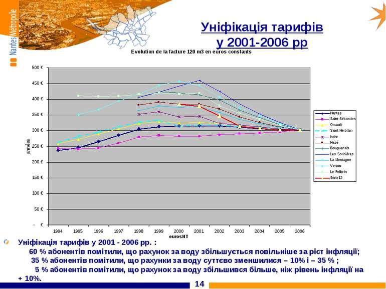 * Уніфікація тарифів у 2001-2006 рр Уніфікація тарифів у 2001 - 2006 рр. : 60...
